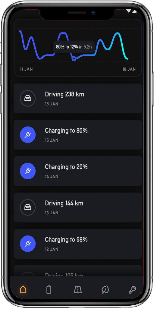 Mobility overview