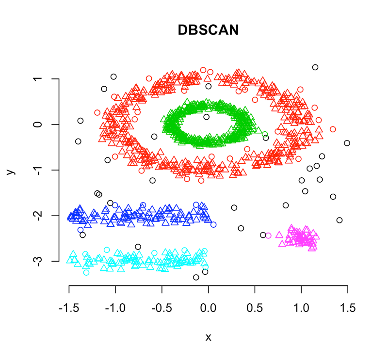 Diagram of the Density based clustering methods