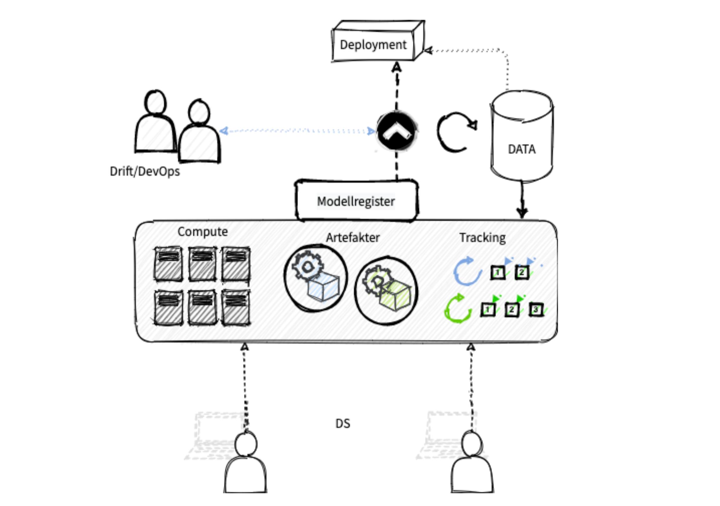 Modell for integrert deploymentpipeline