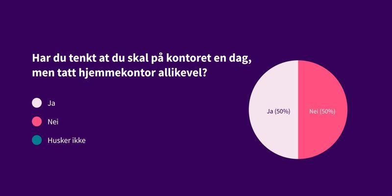 Kakediagram som viser svar på spørsmål: Har du tenkt at du skal på kontoret en dag, men tatt hjemmekontor allikevel? Svar: 50% ja, 50% nei.