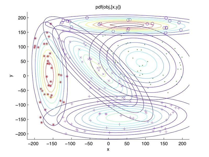 Guaussian mixture model visualization showing multiple circular shapes.