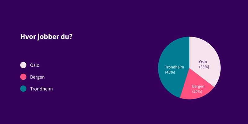 Kakediagram som viser svar på spørsmål: Hvor jobber du? Svar: Trondheim 45%, Bergen 20%, Oslo 35%