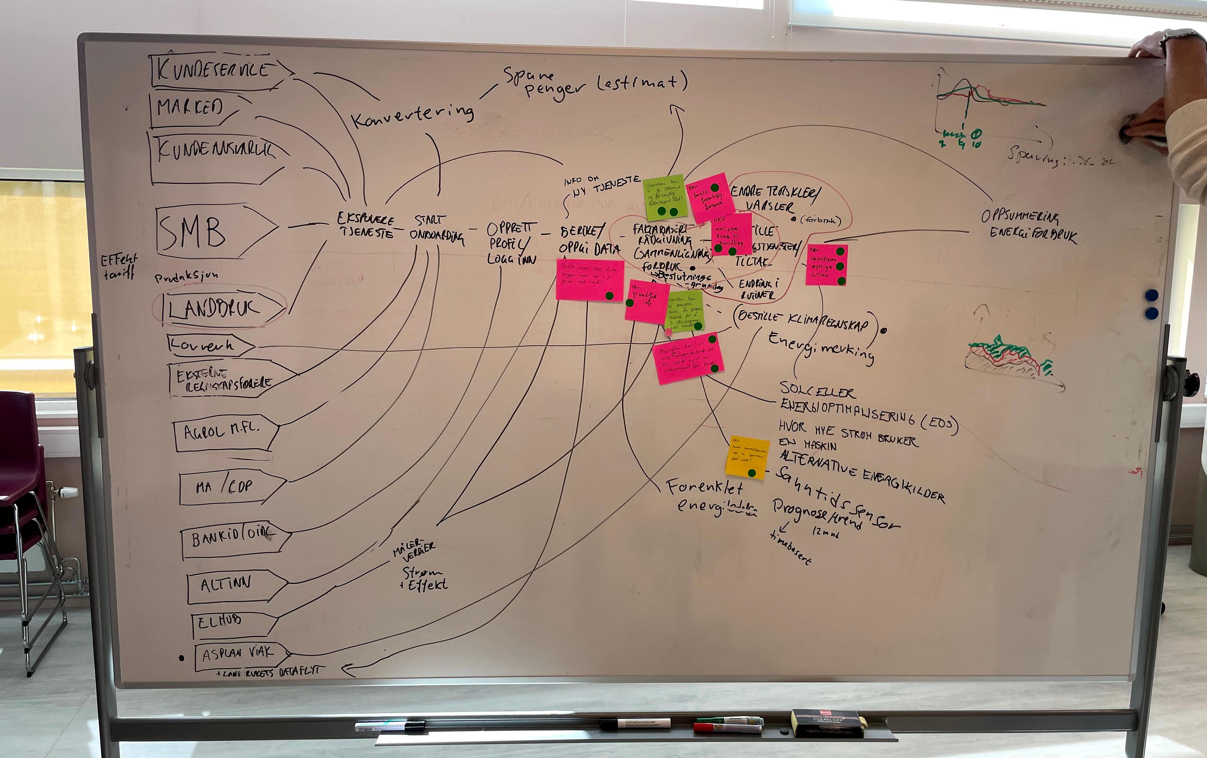 Tavle som viser alle aktører som er relevante for løsningen og hvordan de innvirker på brukeropplevelsen.