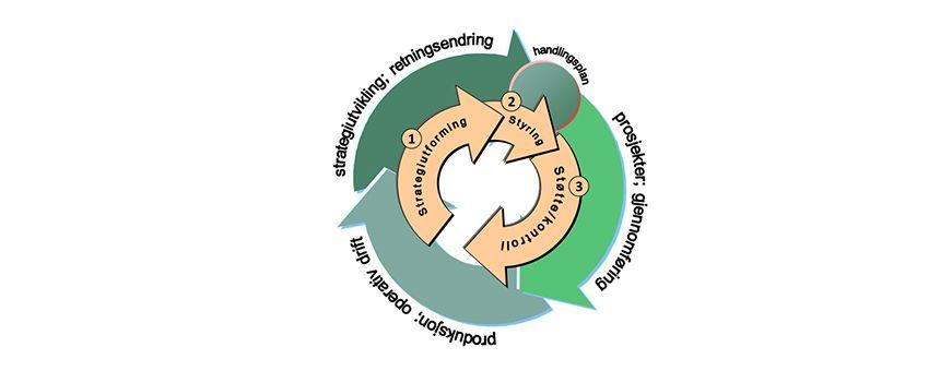 Forbedringshjulet illustrert. Det er to nivå, en indre og en ytre sirkel.