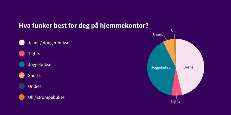 Kakediagram som viser svar på spørsmål: Hva fungerer best for deg på hjemmekontor? Svar etter populæritet: jeans, joggebukse, tights, shorts, ull.