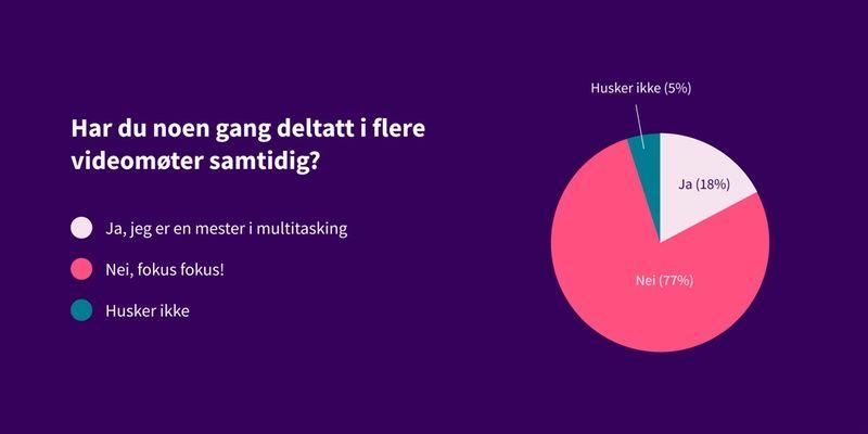 Kakediagram som viser svar på spørsmål: Har du noen gang deltatt i flere videomøter samtidig? Svar: 77% nei, 18% ja, 5% husker ikke