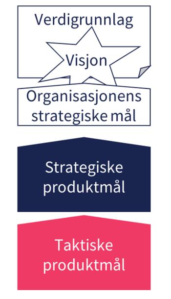 Taktiske produktmål understøtter strategiske produktmål.