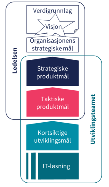 Utviklingsteamet setter taktiske mål som understøtter ledelsens mer strategiske mål.