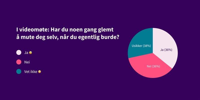 Kakediagram som viser svar på spørsmål: Har du noen gang glemt å mute deg selv? Svar: 36% ja, 36% nei, 38% usikker