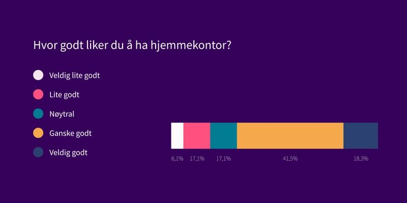 Graf som viser svar på spørsmål: Hvor godt liger du å ha hjemmekontor? Svar: 18% svært godt, 41% ganske godt, 17% nøytral, 17% lite godt, 6% veldig lite godt