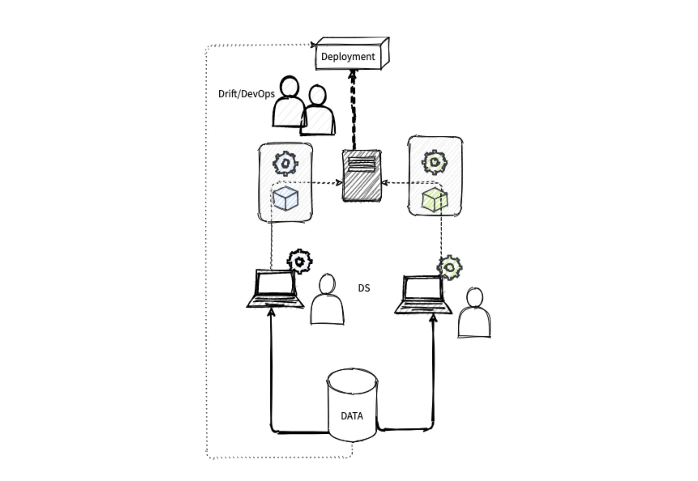 Modell som viser hvordan Data scientister henter data ad hoc, setter opp datapipeline og trener en modell lokalt.