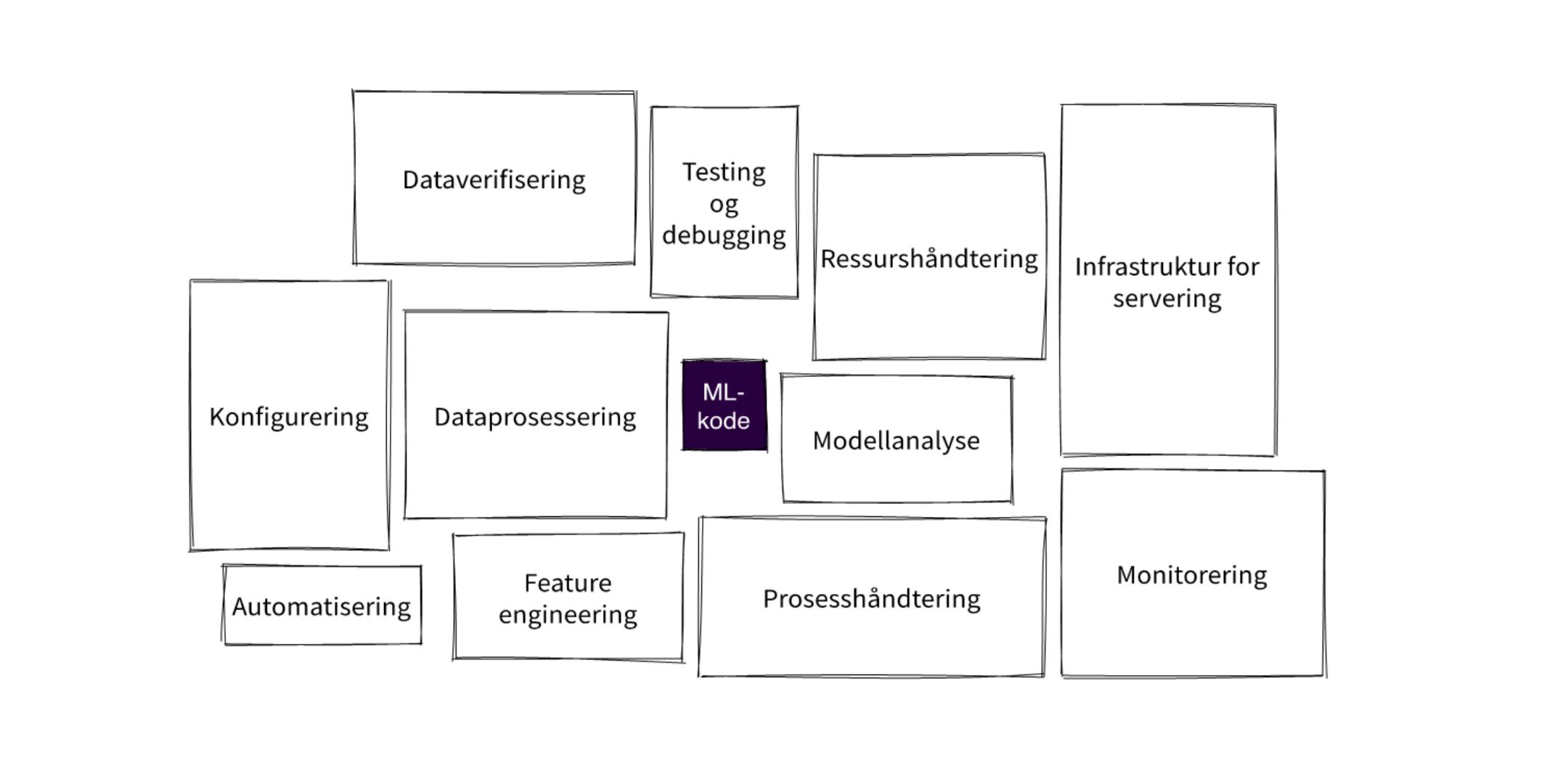 Figur som viser landskapet man egentlig opererer i når man setter opp et system for maskinlæring.