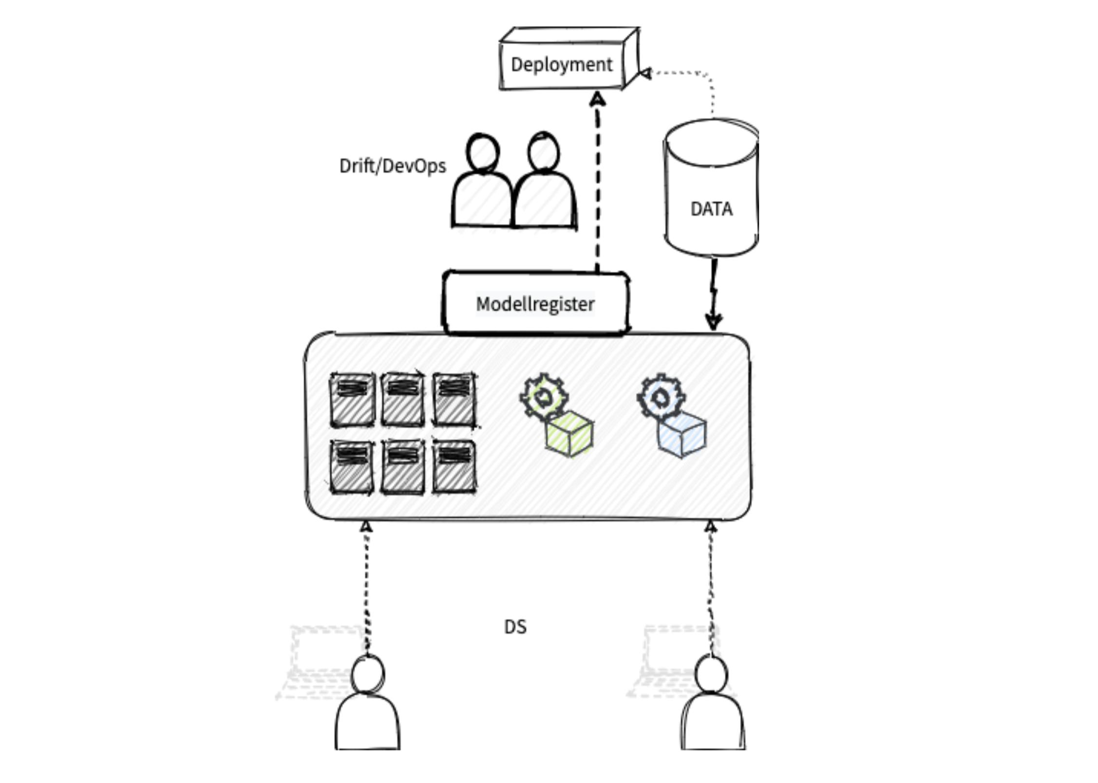 Modell: Arkitektur med et grensesnitt for å benytte ett eller flere delte cluster, som enkelt kan skaleres etter behov.
