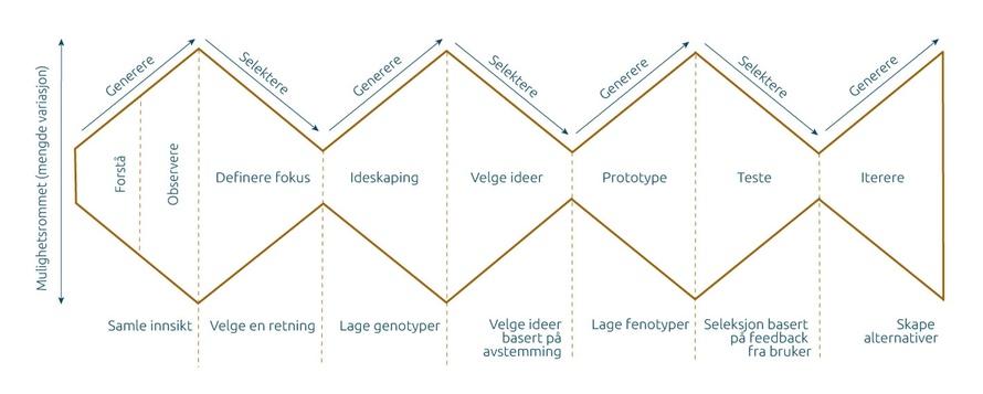 illustrasjon av designprosessen basert på double diamondmodellen