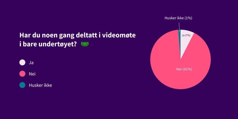 Kakediagram som viser svar på spørsmål: Har du noen gang deltatt i videomøte i bare undertøyet? Svar: 91% nei, 7% ja, 1% husker ikke