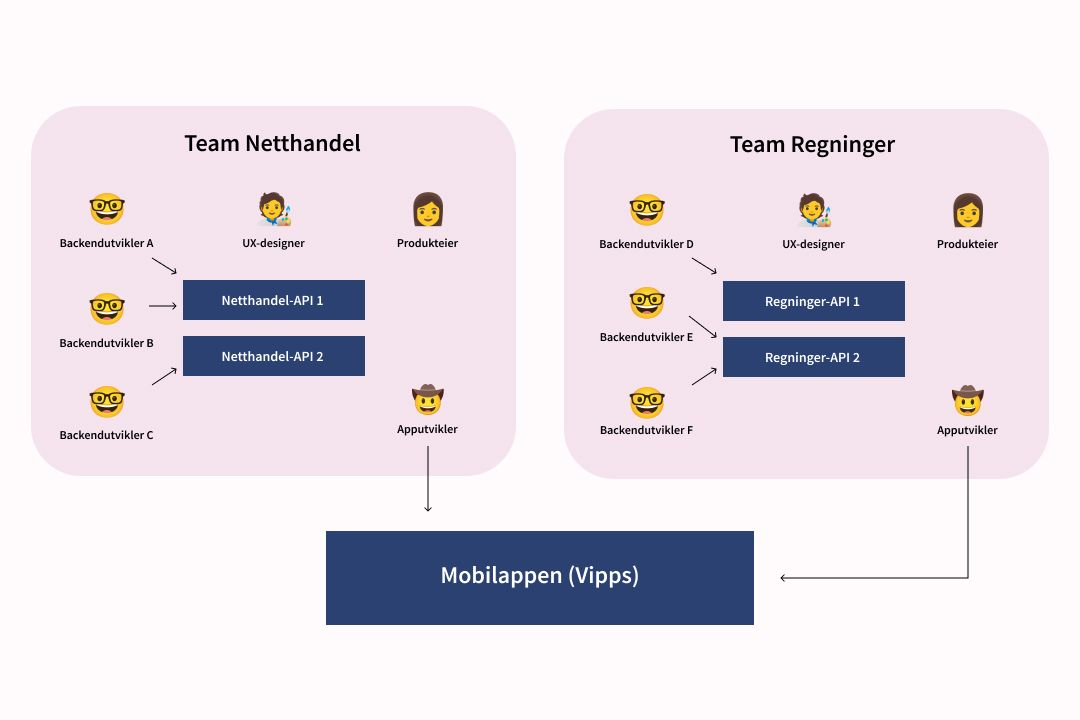 Illustrasjon av omorganisering: Dedikert tverrfaglig team som jobber på hver sin avdeling.