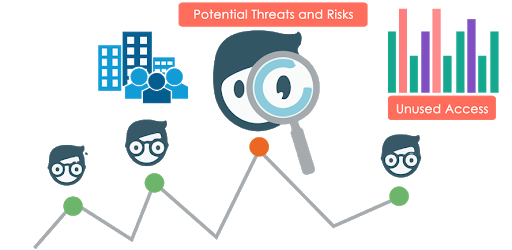 During a process there can occur potential risks and threats.