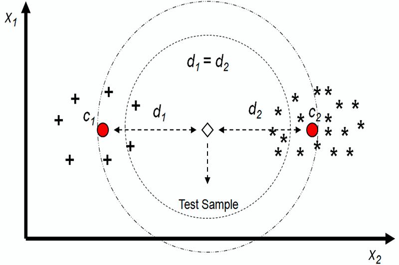 Diagram showing distance based clustering method.