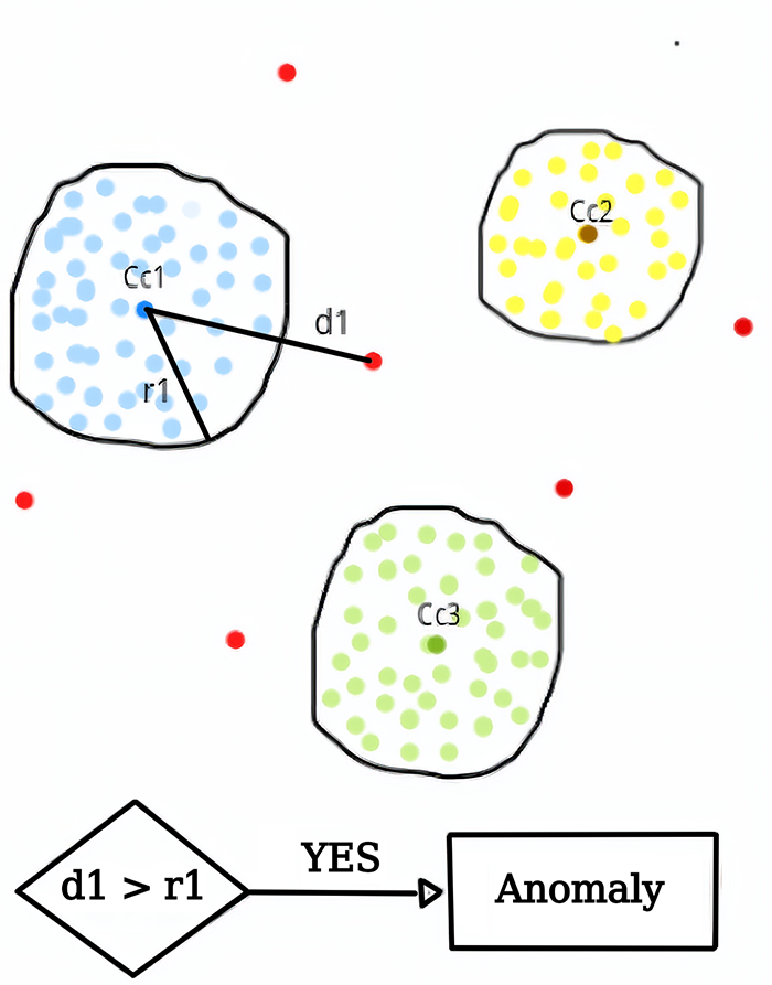 Illustration of anomaly. Cell structures where there are anomalies are visible.