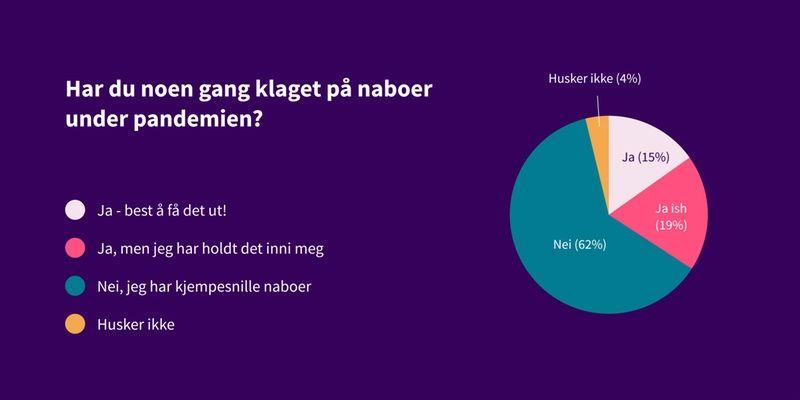 Kakediagram som viser svar på spørsmål: har du noen gang klaget på naboer under pandemien? Svar: 62% har ikke klaget, 15% har klaget, 19% har klaget men hold det inni seg.