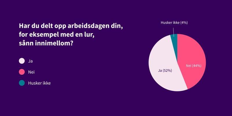 Kakediagram som viser svar på spørsmål: Har du delt opp arbeidsdagen din? Svar: 52% har delt opp, 44% har ikke delt opp, 4% husker ikke