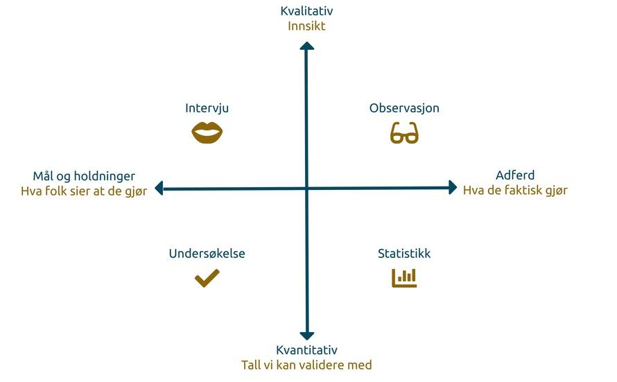 Diagram som plasserer ulike kvantitative og kvalitative verktøy i forhold til hva brukeren sier at de gjør og hva de faktisk gjør