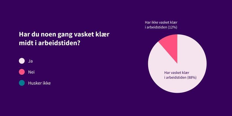 Kakediagram som viser svar på spørsmålet: Har du noen gang vasket klær midt i arbeidstiden? 88% ja, 12% nei.