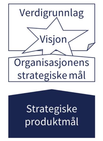 Organisasjonens verdigrunnlag, visjon og strategiske mål overlapper. Strategisk produktmål understøtter disse.