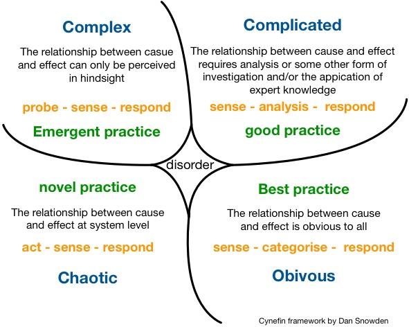 Cynefin-rammeverket fordelt i fire. Øverst fra venstre; kompleks og komplisert. Nede fra venstre; kaotisk og åpenbart.