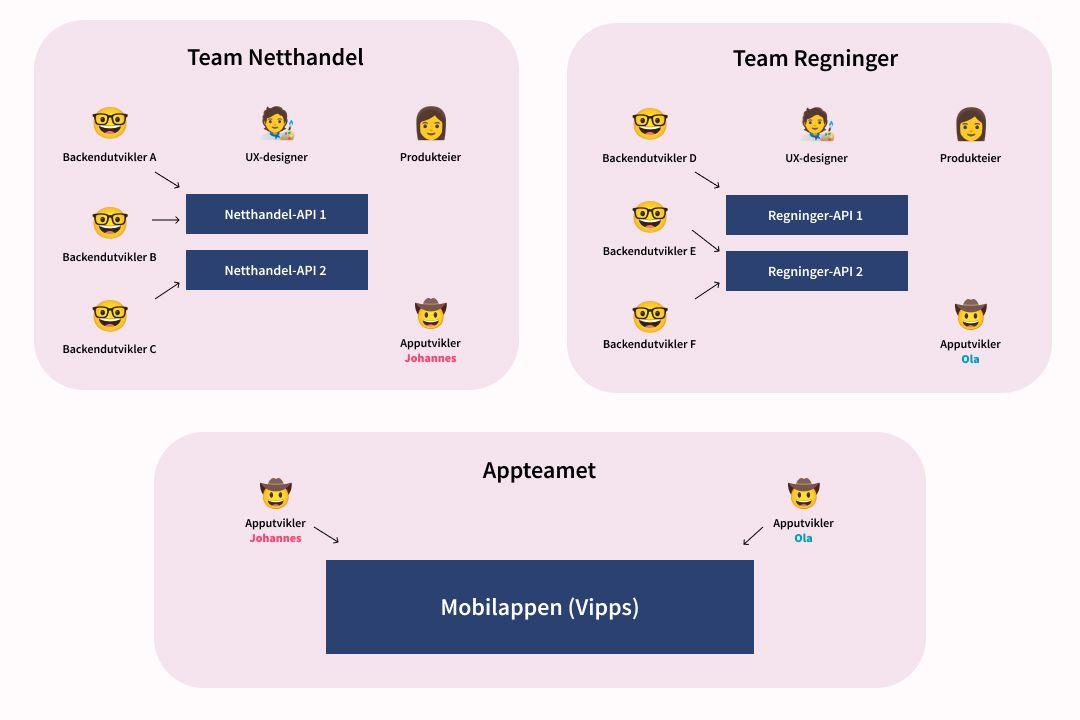 Illustrasjon av omorganisering i Vipps, med appteamet på organisasjonskartet under produktteamene.