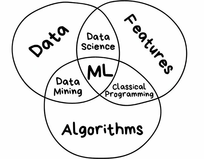 Machine learning venn-diagram, ML er midtre ring, algoritme, features og data er ytre.
