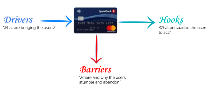 View of drivers, barriers and hooks wben using a mastercard