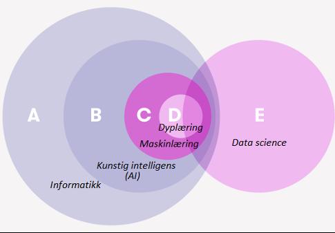 Informatikk, kunstig intelligens, maskinlæring og dyplæring er i samme sirkel. Data science står separat, men overlapper litt med de andre.