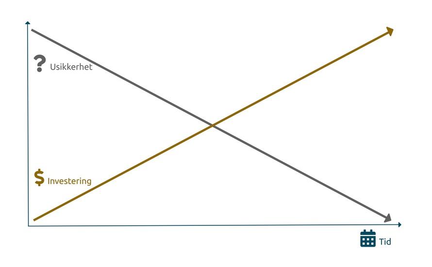 graf som viser at usikkerheten reduseres i tid med testing og brukerinvolvering før vi investerer for mye