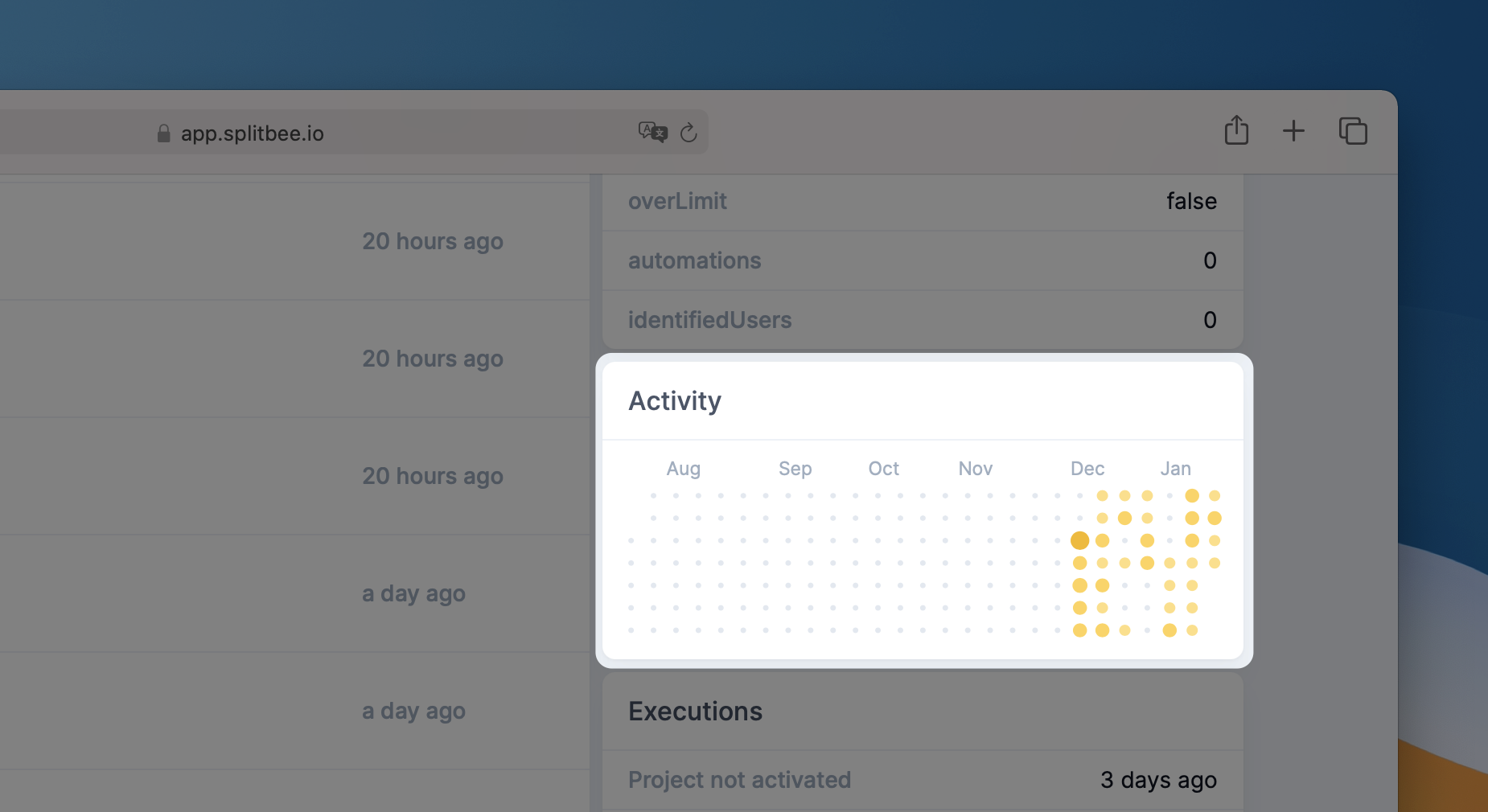 User Activity Chart
