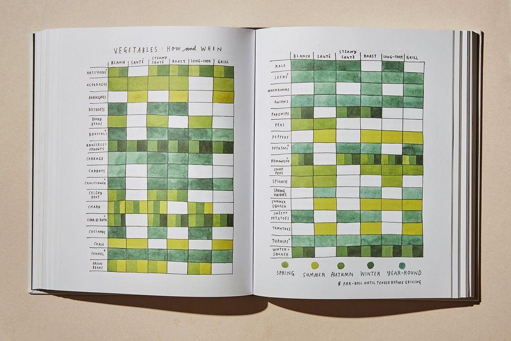 I den illustrerte boken lærer du nyttige og elementære matlagingstriks. Som denne tabellen som viser hvordan forskjellige grønnsaker kan tilberedes, og når de er i sesong.