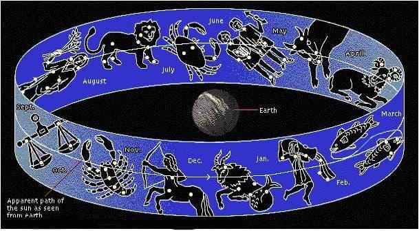 Constellations around earth diagram