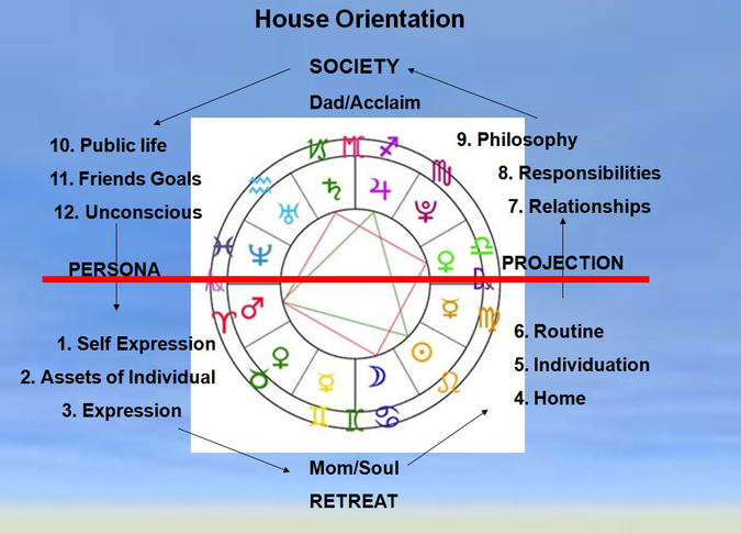 House orientation diagram with persona and projection