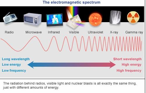 Diagram of electromagnetic spectrum