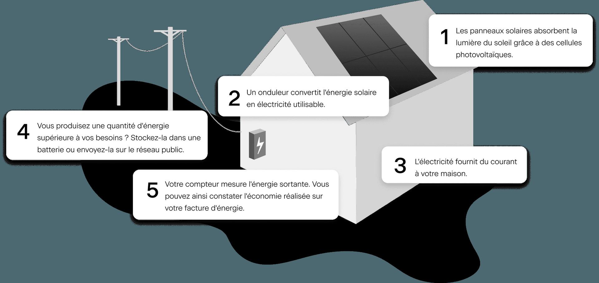 Panneaux solaires : comment ça marche?