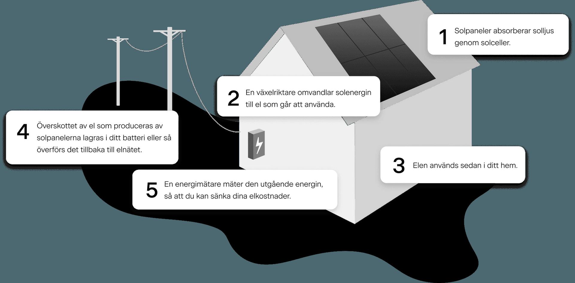 Hur fungerar solceller