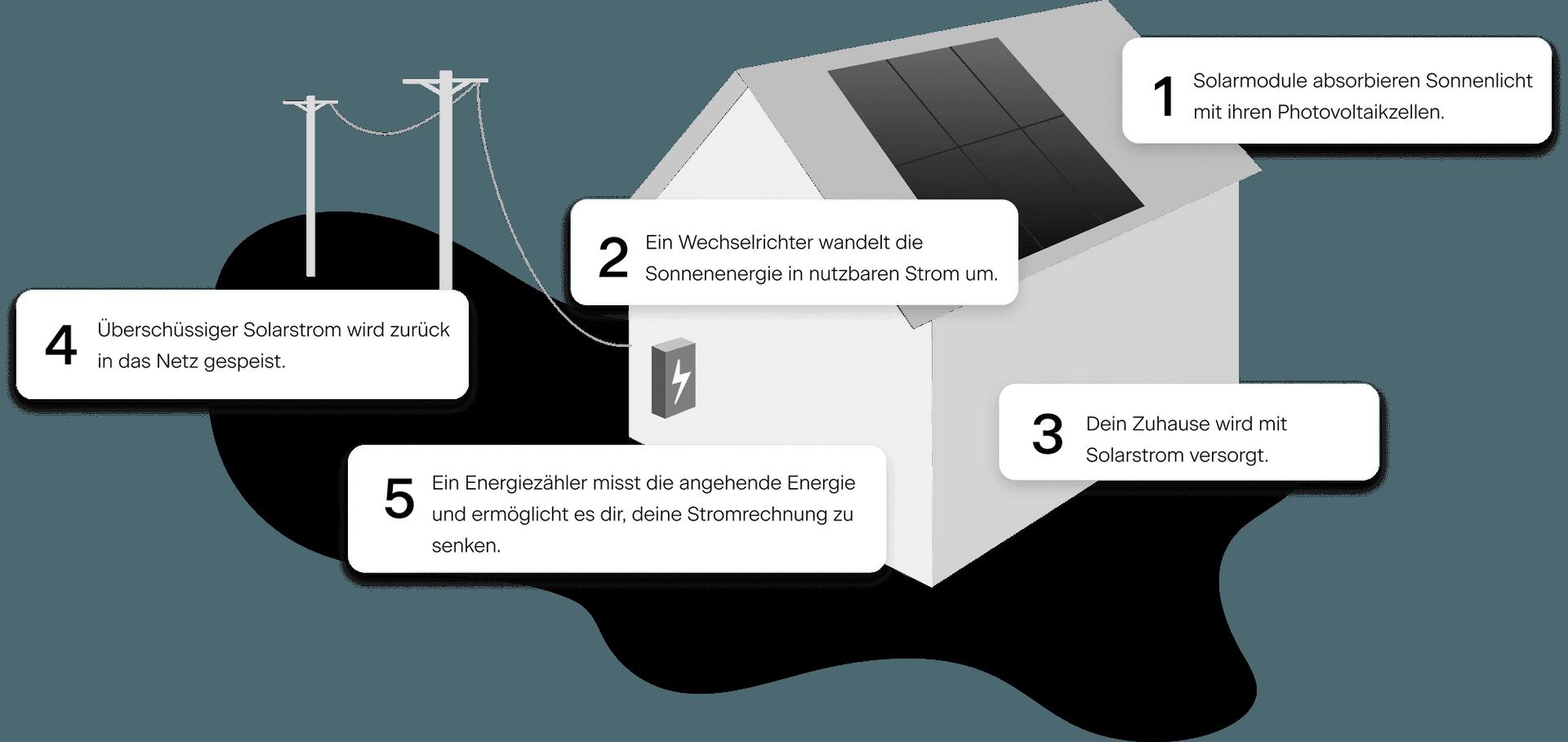 Wie funktionieren Photovoltaikanlagen?