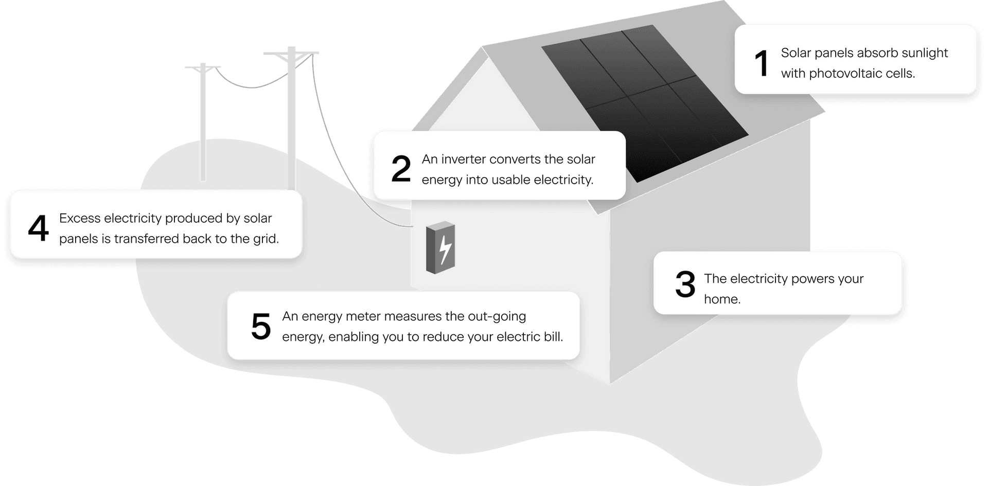 Solar panels - how do they work