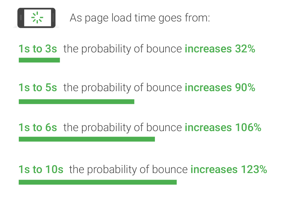 Image showing incremental increase in bounce rate based on load time.