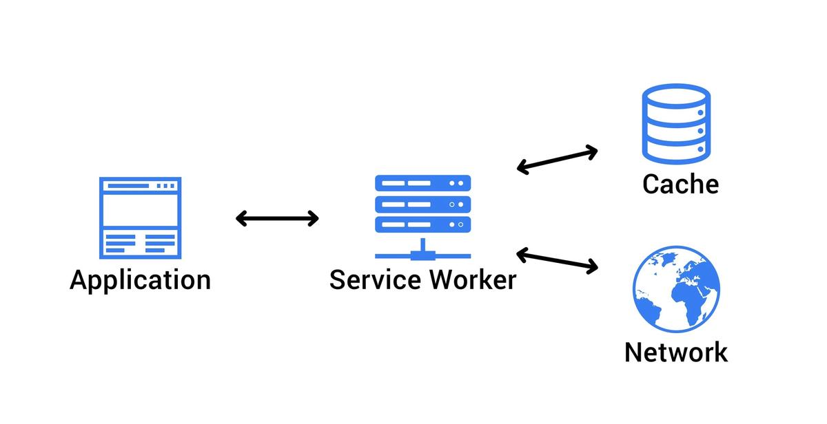 Illustration of how the service worker acts as a proxy between the Application and the Cache plus the Network