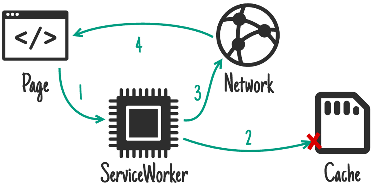 An illustration of the Cache First Workbox strategy