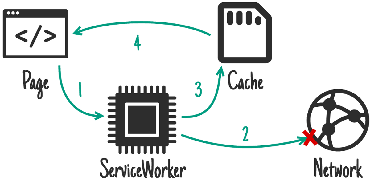 An illustration of the Network First Workbox strategy