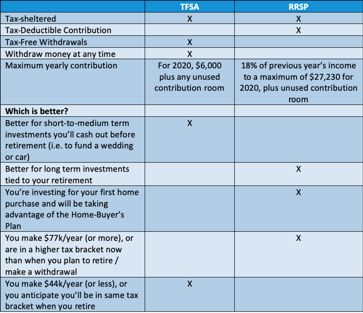 TFSA vs RRSP: Overview