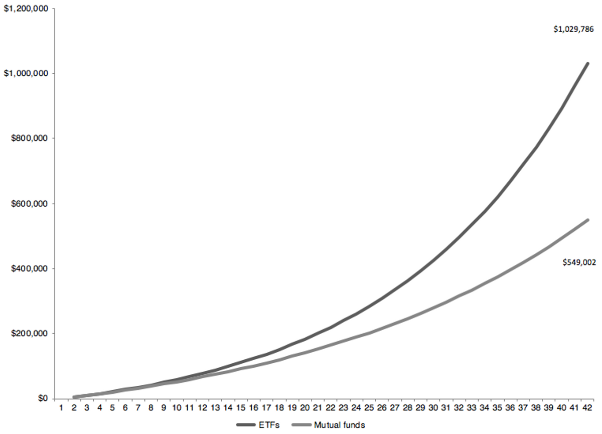 Graph of ETF versus mutual funds