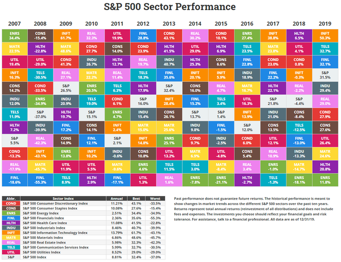 An S&P 500 Sector Return Chart